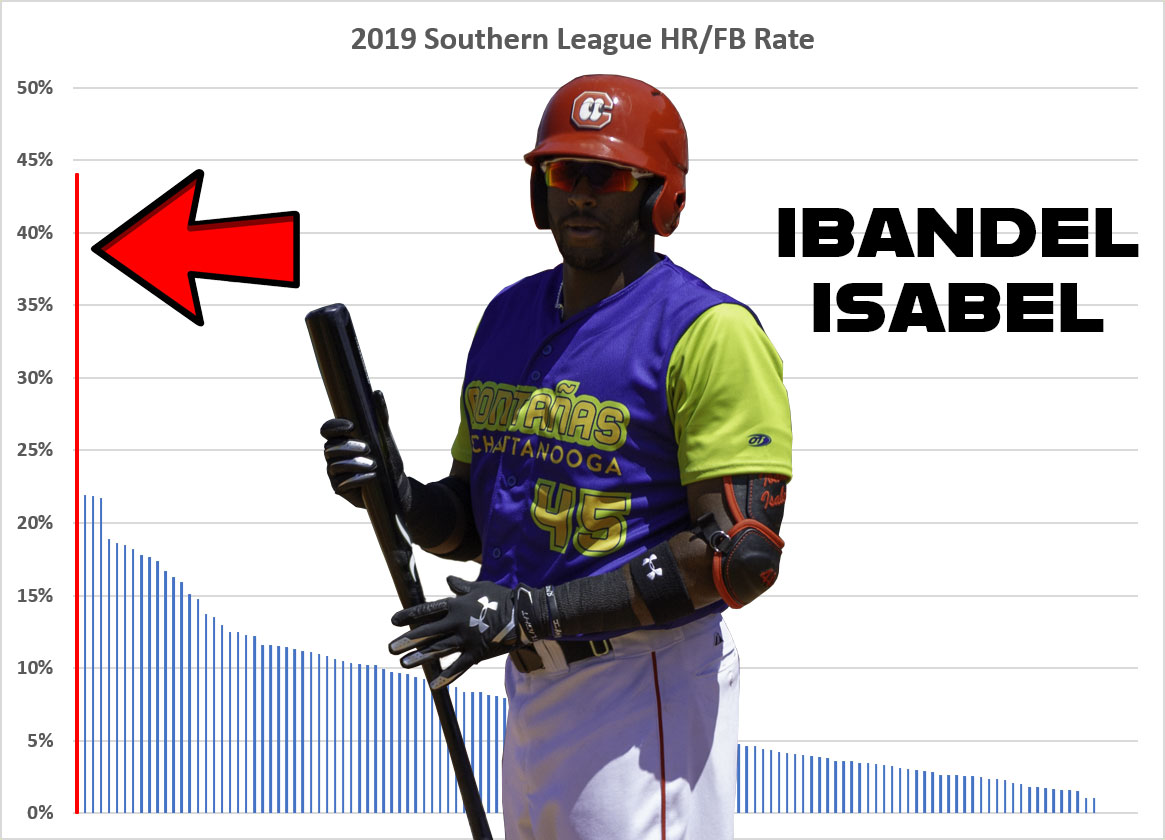 The unprecedented power of Reds prospect Ibandel Isabel